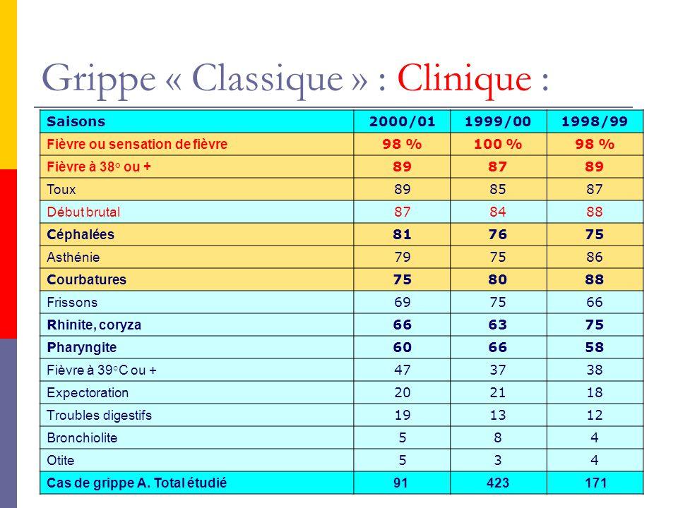 Grippe « Classique » : Diagnostic Positif : Clinique+++ en période épidémique Isolement du virus sur culture cellulaire dans les 3 premiers jours dinfection, sur prélèvement VAS, LBA, sang, LCR.