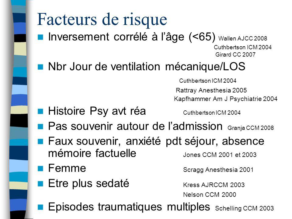 Facteurs de risque Inversement corrélé à lâge (<65) Wallen AJCC 2008 Cuthbertson ICM 2004 Girard CC 2007 Nbr Jour de ventilation mécanique/LOS Cuthber