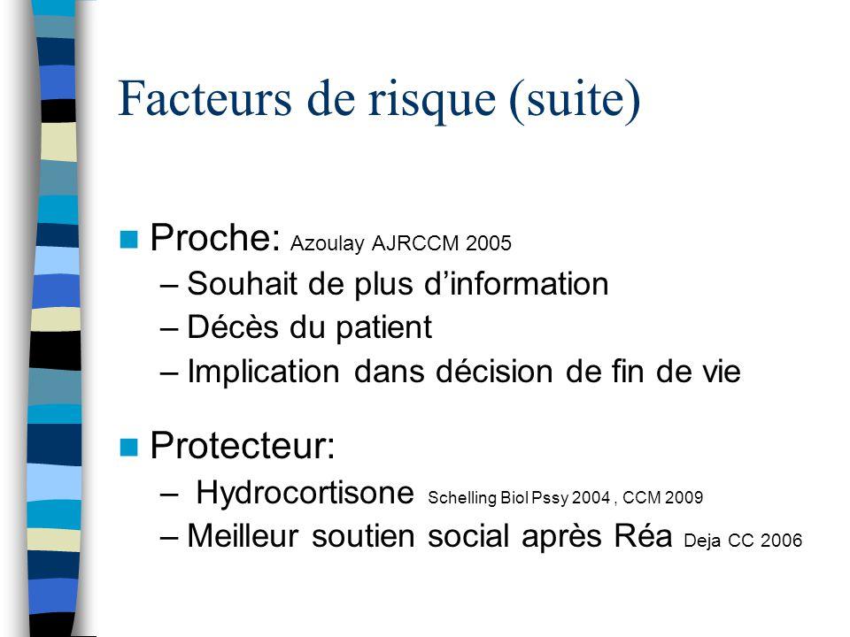 Facteurs de risque (suite) Proche: Azoulay AJRCCM 2005 –Souhait de plus dinformation –Décès du patient –Implication dans décision de fin de vie Protec