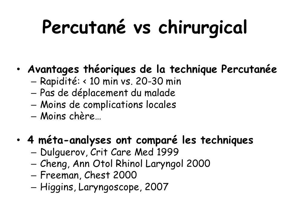 Percutané vs chirurgical Avantages théoriques de la technique Percutanée – Rapidité: < 10 min vs. 20-30 min – Pas de déplacement du malade – Moins de