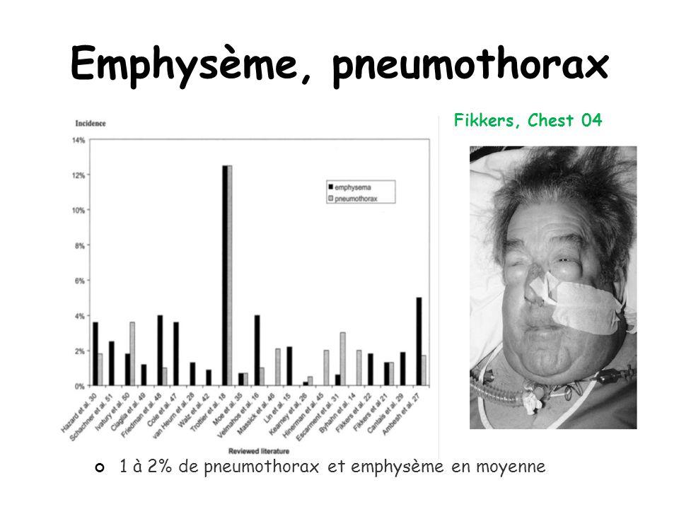 Emphysème, pneumothorax Fikkers, Chest 04 1 à 2% de pneumothorax et emphysème en moyenne
