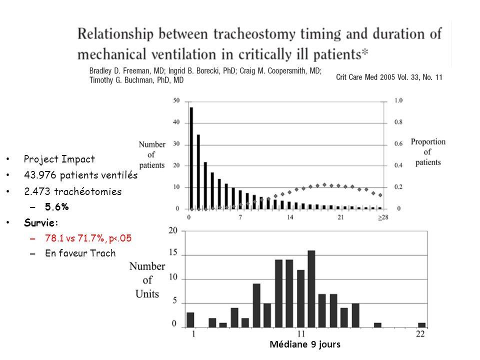 Médiane 9 jours Project Impact 43.976 patients ventilés 2.473 trachéotomies – 5.6% Survie: – 78.1 vs 71.7%, p<.05 – En faveur Trach