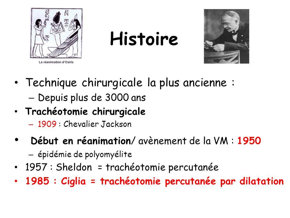 Histoire Technique chirurgicale la plus ancienne : – Depuis plus de 3000 ans Trachéotomie chirurgicale – 1909 : Chevalier Jackson Début en réanimation