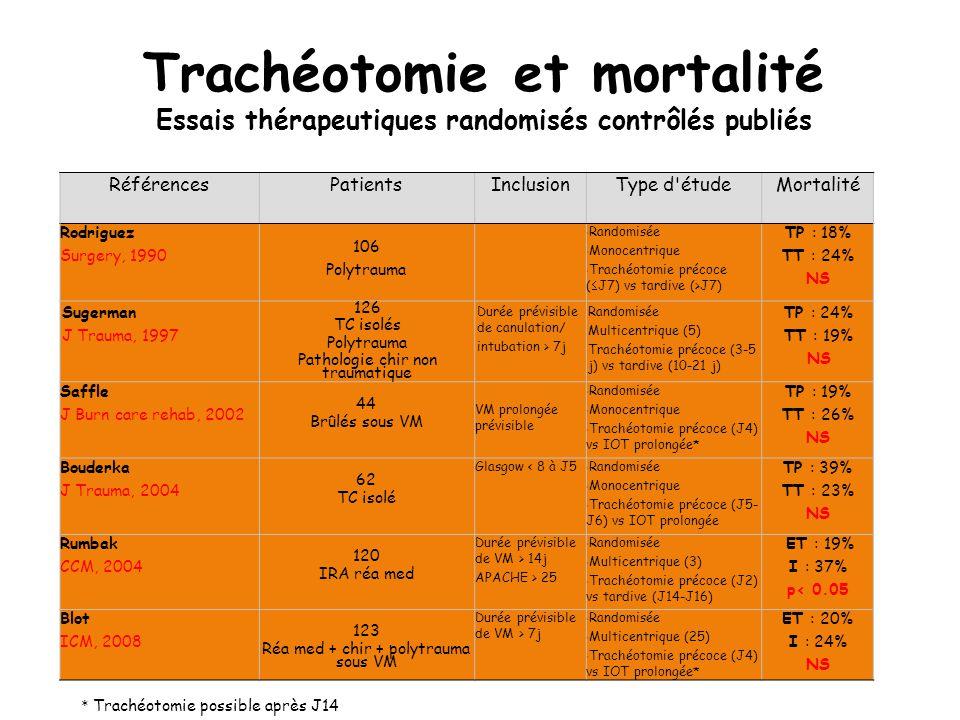 RéférencesPatientsInclusionType d'étudeMortalité Rodriguez Surgery, 1990 106 Polytrauma Randomisée Monocentrique Trachéotomie précoce ( J7) vs tardive