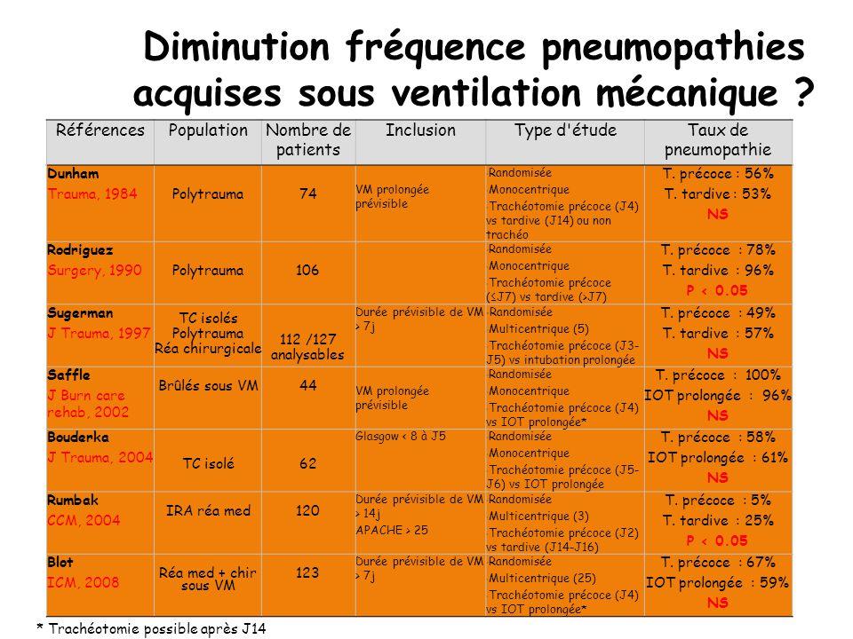 Diminution fréquence pneumopathies acquises sous ventilation mécanique ? RéférencesPopulationNombre de patients InclusionType d'étudeTaux de pneumopat