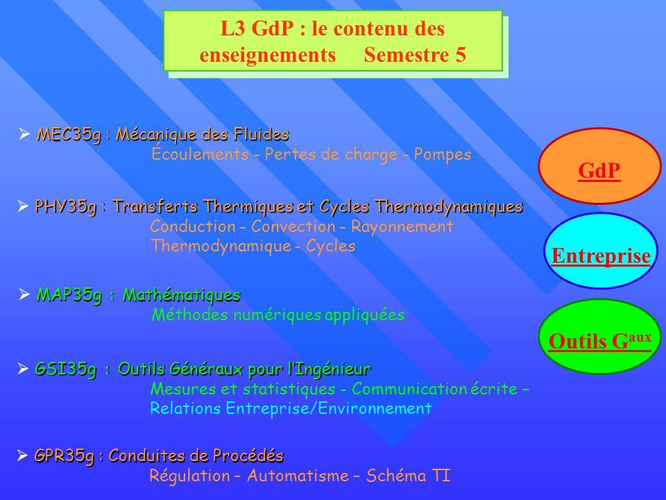 L3 GdP : le contenu des enseignements Semestre 5 MEC35g : Mécanique des Fluides Écoulements - Pertes de charge - Pompes GPR35g : Conduites de Procédés