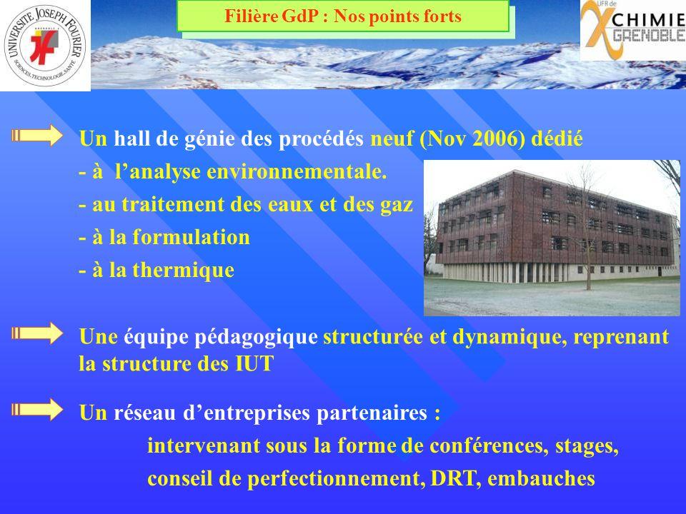 Un hall de génie des procédés neuf (Nov 2006) dédié - à lanalyse environnementale. - au traitement des eaux et des gaz - à la formulation - à la therm