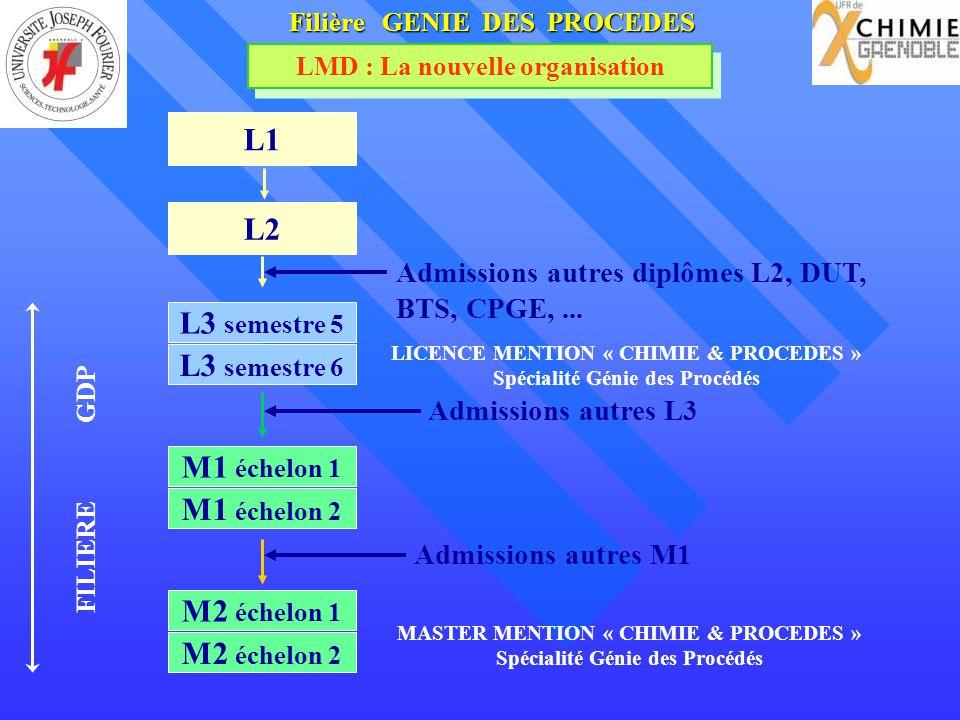 Filière GENIE DES PROCEDES LMD : La nouvelle organisation Admissions autres diplômes L2, DUT, BTS, CPGE,... Admissions autres L3 L1 L2 L3 semestre 6 L