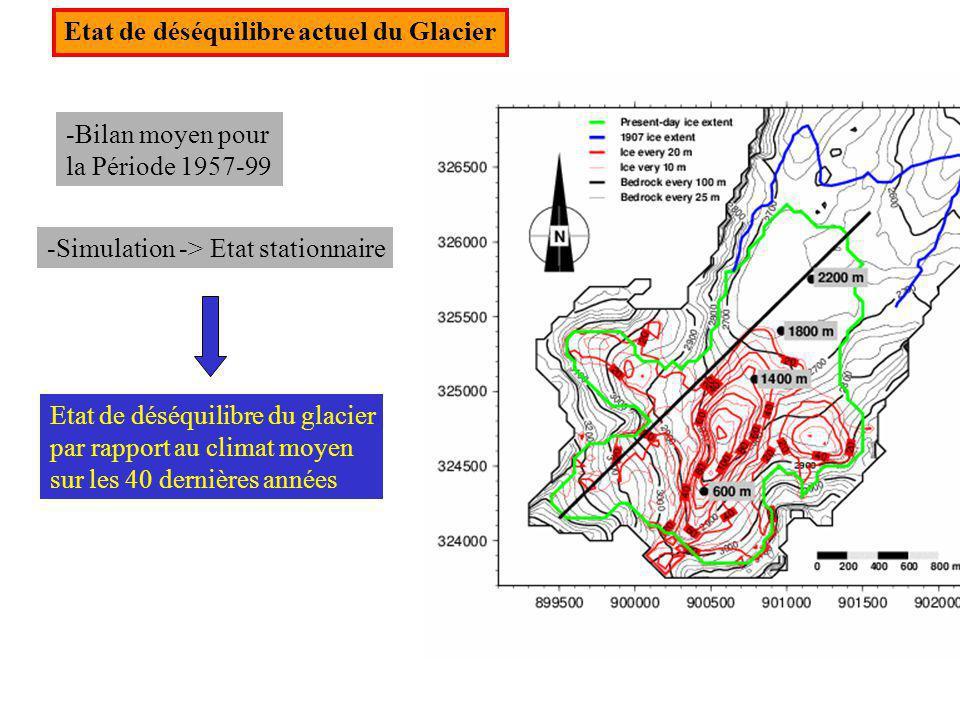 Etat de déséquilibre actuel du Glacier -Bilan moyen pour la Période 1957-99 -Simulation -> Etat stationnaire Etat de déséquilibre du glacier par rappo