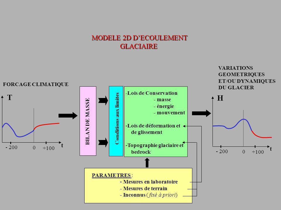 Conditions aux limites BILAN DE MASSE -Lois de Conservation - masse - énergie - mouvement -Lois de déformation et de glissement -Topographie glaciaire