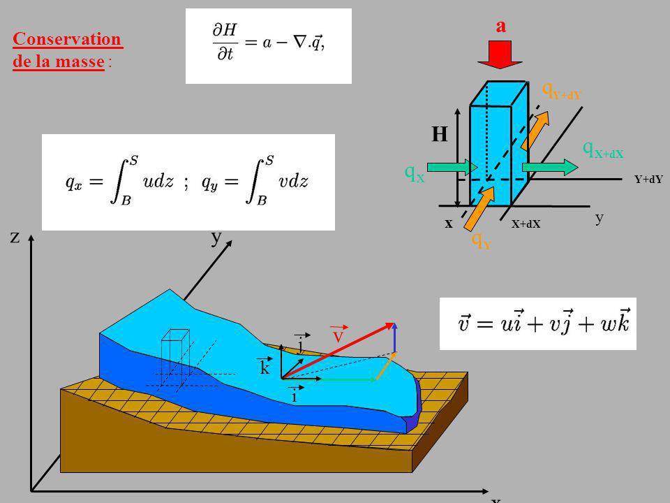 x yz v i k j X+dX q x x y q Y q Y+dY q X+dX Y+dY H a Conservation de la masse :