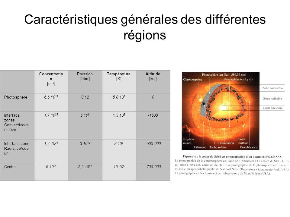 Caractéristiques générales des différentes régions Concentratio n [m -3 ] Pression [atm] Température [K] Altitude [km] Photosphère6,6 10 19 0,125,8 10 3 0 Interface zones Convective/ra diative 1,7 10 28 6 10 6 1,3 10 6 -1500 Interface zone Radiative/coe ur 1,4 10 31 3 10 10 8 10 6 -500 000 Centre5 10 31 2,2 10 11 15 10 6 -700 000