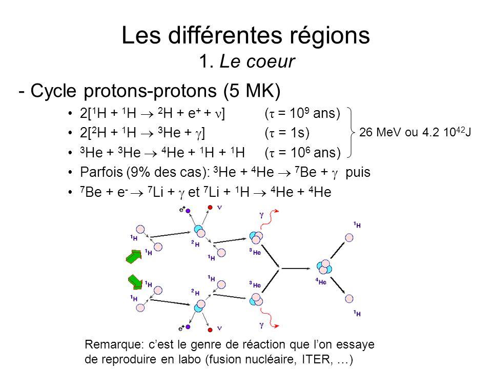 Les différentes régions 1. Le coeur - Cycle protons-protons (5 MK) 2[ 1 H + 1 H 2 H + e + + ν ] ( τ = 10 9 ans) 2[ 2 H + 1 H 3 He + ] ( τ = 1s) 3 He +