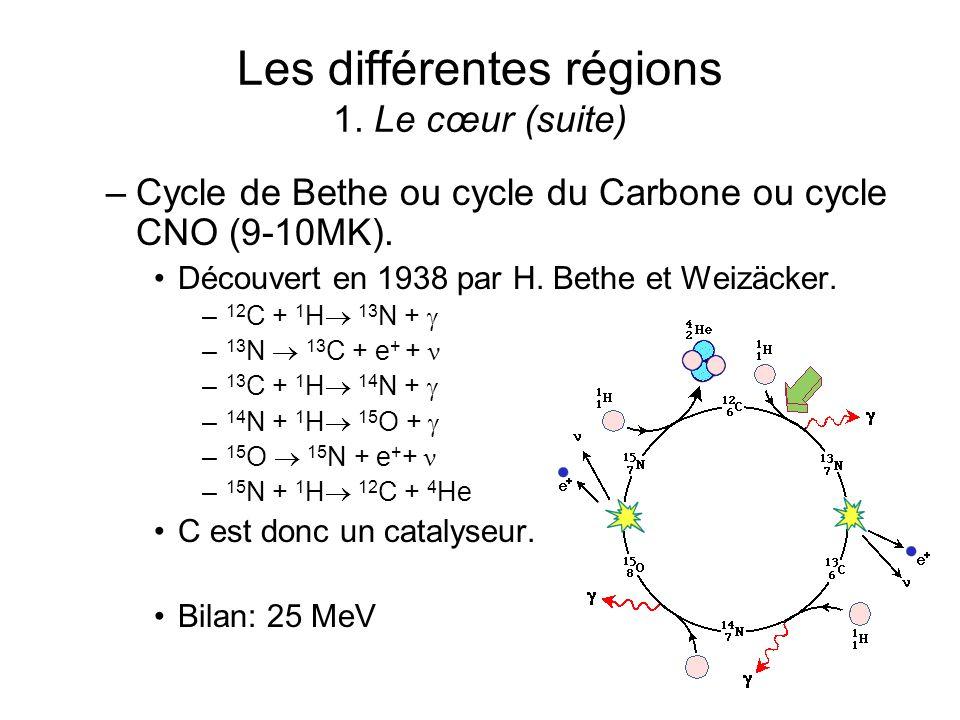 Les différentes régions 1. Le cœur (suite) –Cycle de Bethe ou cycle du Carbone ou cycle CNO (9-10MK). Découvert en 1938 par H. Bethe et Weizäcker. – 1