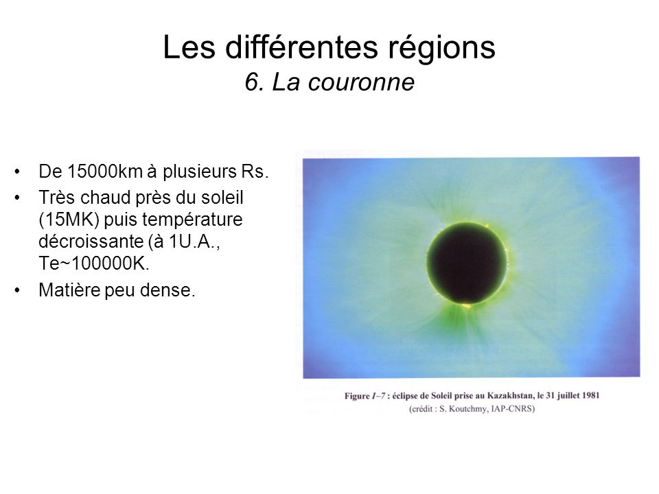 Les différentes régions 6. La couronne De 15000km à plusieurs Rs. Très chaud près du soleil (15MK) puis température décroissante (à 1U.A., Te~100000K.
