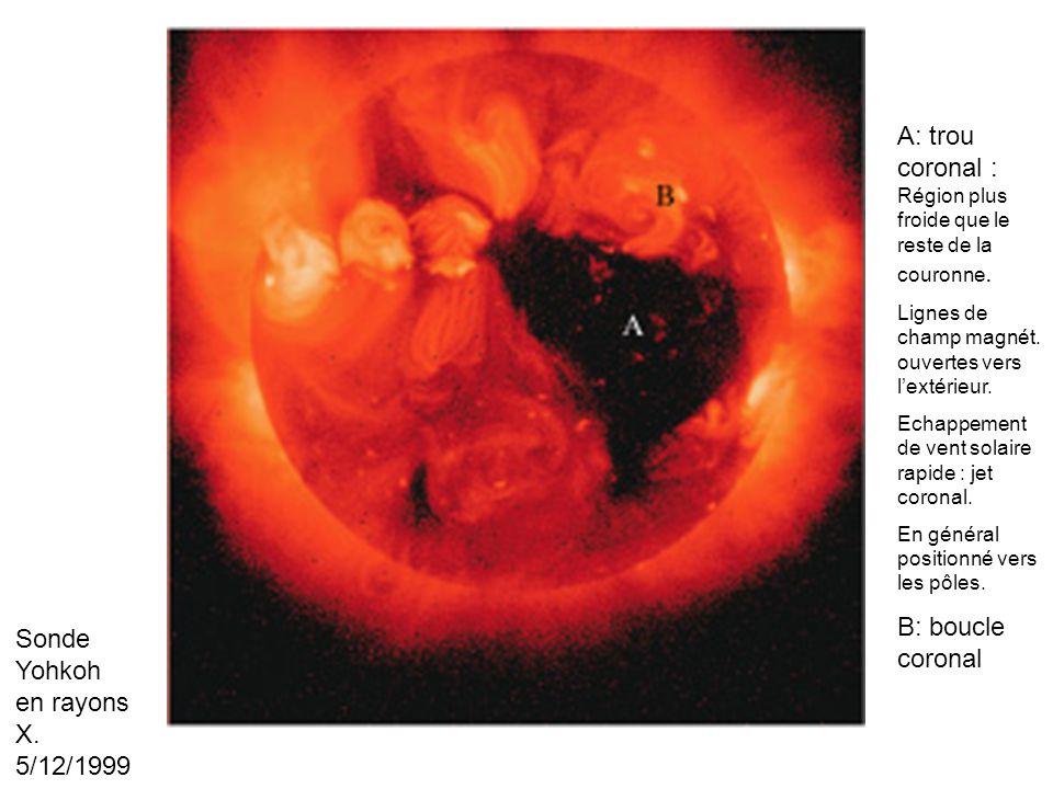 A: trou coronal : Région plus froide que le reste de la couronne. Lignes de champ magnét. ouvertes vers lextérieur. Echappement de vent solaire rapide