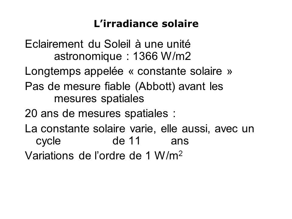 Lirradiance solaire Eclairement du Soleil à une unité astronomique : 1366 W/m2 Longtemps appelée « constante solaire » Pas de mesure fiable (Abbott) avant les mesures spatiales 20 ans de mesures spatiales : La constante solaire varie, elle aussi, avec un cycle de 11 ans Variations de lordre de 1 W/m 2