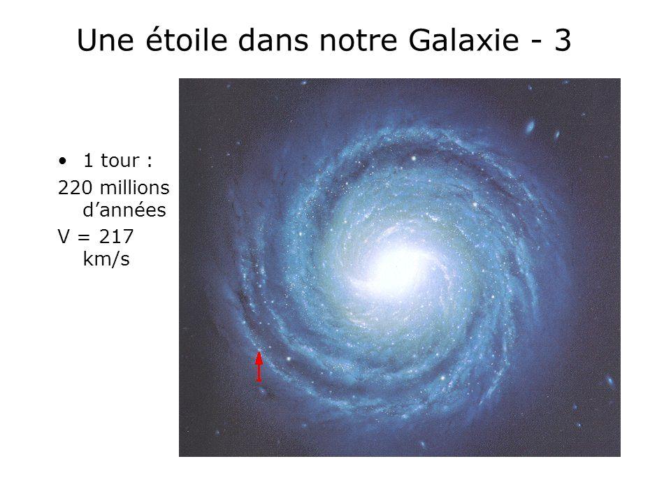 Le Diagramme H-R (Hertzprung-Russell) M v magnitude B-V (Bleu –Visible) : cet indice de couleur représente la température de couleur de létoile H-R = photographie des multiples états stellaires La séquence principale (où se trouve le Soleil) correspond à une phase de stabilité.