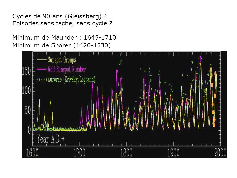 Cycles de 90 ans (Gleissberg) ? Episodes sans tache, sans cycle ? Minimum de Maunder : 1645-1710 Minimum de Spörer (1420-1530)