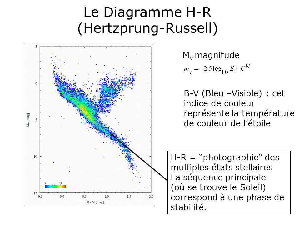 Le Diagramme H-R (Hertzprung-Russell) M v magnitude B-V (Bleu –Visible) : cet indice de couleur représente la température de couleur de létoile H-R =
