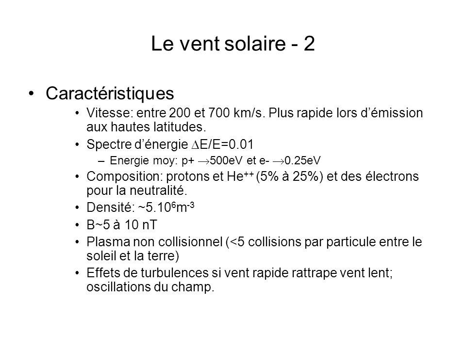 Le vent solaire - 2 Caractéristiques Vitesse: entre 200 et 700 km/s. Plus rapide lors démission aux hautes latitudes. Spectre dénergie E/E=0.01 –Energ