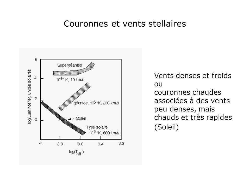 Couronnes et vents stellaires Vents denses et froids ou couronnes chaudes associées à des vents peu denses, mais chauds et très rapides (Soleil)