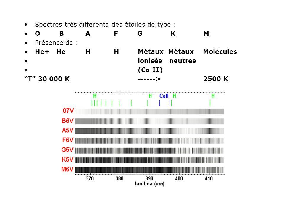 Spectres très différents des étoiles de type : O B A F G K M Présence de : He+ He H H Métaux Métaux Molécules ionisés neutres (Ca II) T 30 000 K -----