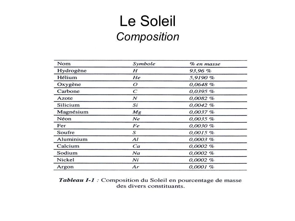 Le Soleil Composition