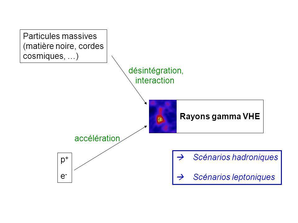 E 2 dN/dE énergie E 0 annihilation IC e - (TeV) Synchrotron (eV-keV) (TeV) Compton inverse SSC or EC (eV) B Accélération délectrons - 0 + (TeV) p + (>>TeV) matière (ou photons ) Accélération de p + Quels mécanismes démission .