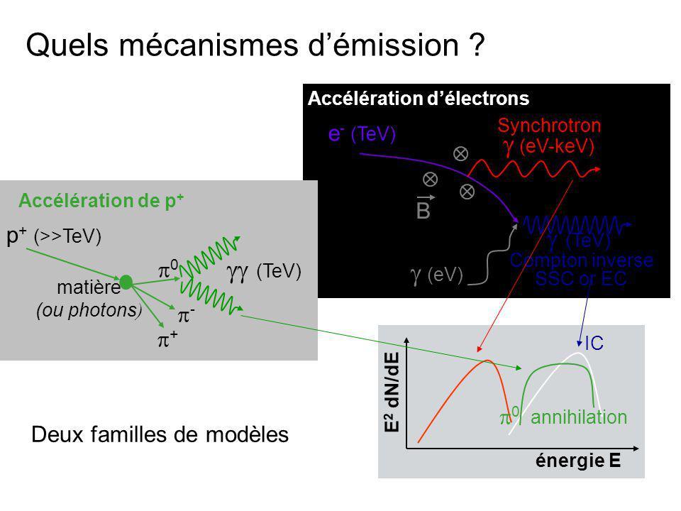 Détection dune évolution spectrale avec la distance au pulsar constraint bien les modèles : Favorise les scénarios avec « électrons » + pertes radiatives Nébuleuses de vent de Pulsar HESS