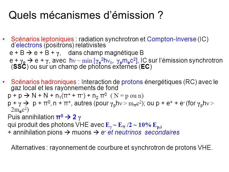 Jusquici, toutes les émissions détectées aux VHE nécessitent des mécanismes daccélération efficaces.