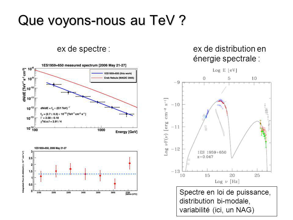 AP Lib, la 3 ème BL Lac de type LBL détectée aux VHE (2011) Un nombre croissant de blazars VHE de tous types (HBL, IBL, LBL, FSRQ …) > 40 blazars VHE Blazar à grand z = 0.287 1ES 0414+009 (2011) Pb SSC : Largeurs des pics Pb SSC : pente