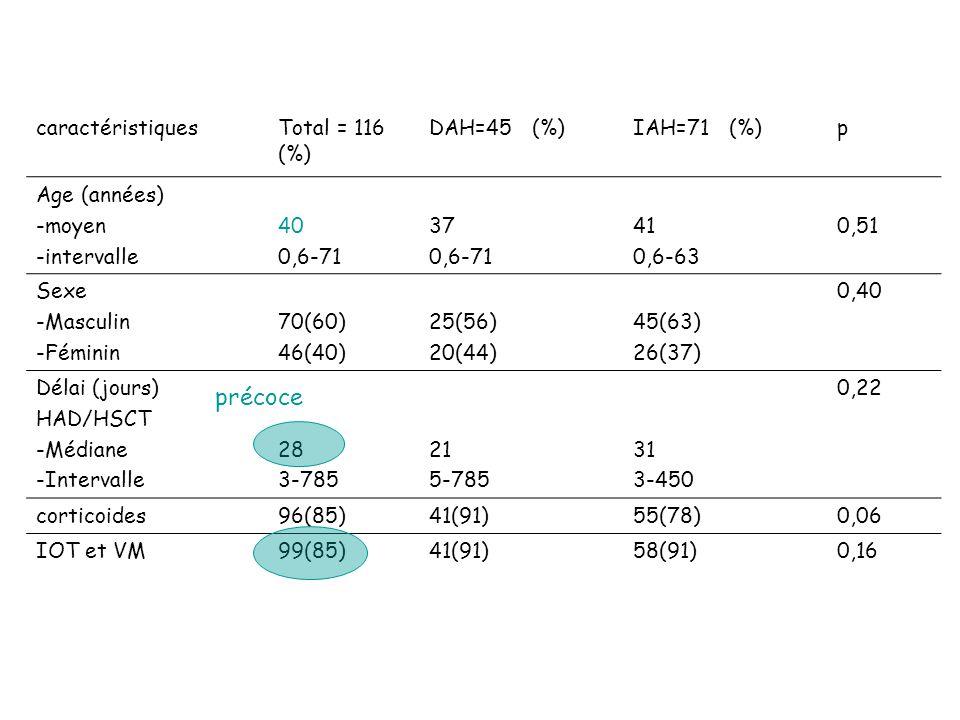 caractéristiquesTotal = 116 (%) DAH=45 (%)IAH=71 (%)p Age (années) -moyen -intervalle 40 0,6-71 37 0,6-71 41 0,6-63 0,51 Sexe -Masculin -Féminin 70(60) 46(40) 25(56) 20(44) 45(63) 26(37) 0,40 Délai (jours) HAD/HSCT -Médiane -Intervalle 28 3-785 21 5-785 31 3-450 0,22 corticoides96(85)41(91)55(78)0,06 IOT et VM99(85)41(91)58(91)0,16 précoce