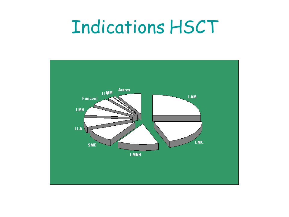 Indications HSCT