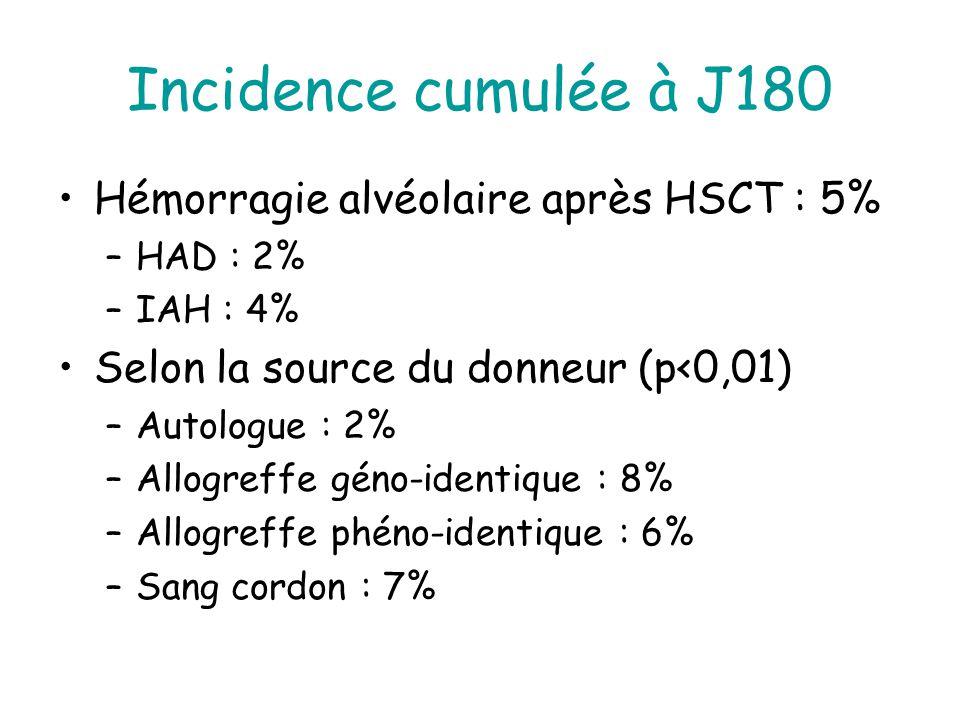 Incidence cumulée à J180 Hémorragie alvéolaire après HSCT : 5% –HAD : 2% –IAH : 4% Selon la source du donneur (p<0,01) –Autologue : 2% –Allogreffe géno-identique : 8% –Allogreffe phéno-identique : 6% –Sang cordon : 7%