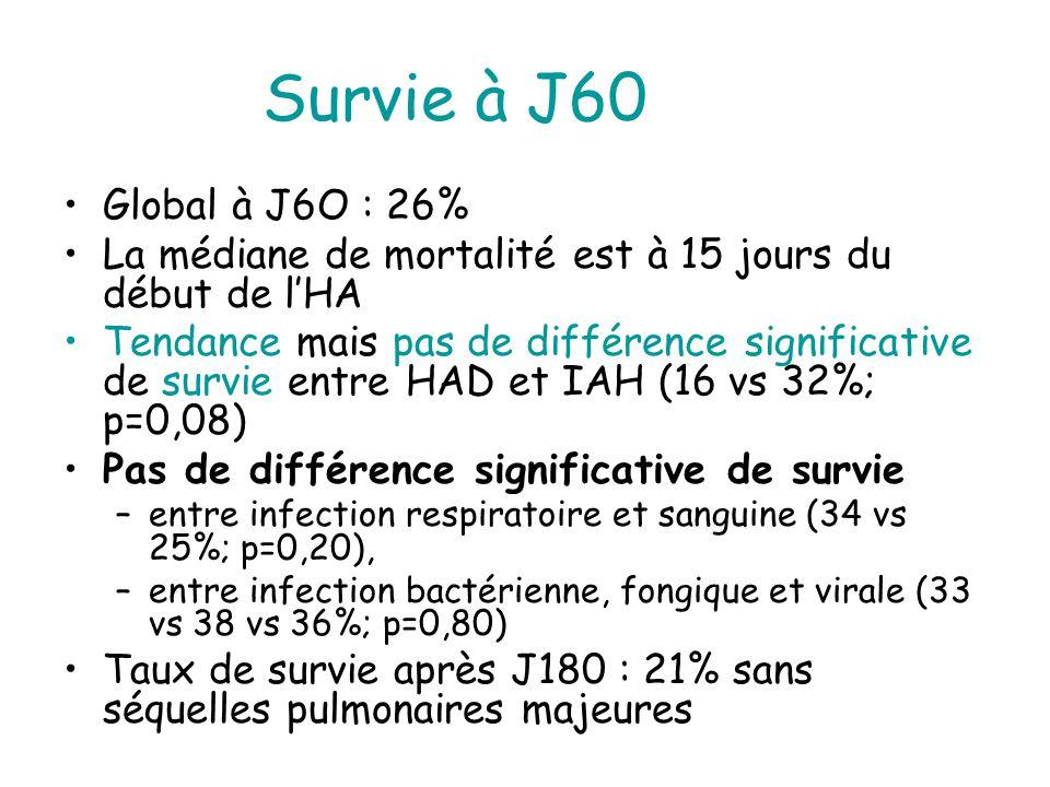 Survie à J60 Global à J6O : 26% La médiane de mortalité est à 15 jours du début de lHA Tendance mais pas de différence significative de survie entre HAD et IAH (16 vs 32%; p=0,08) Pas de différence significative de survie –entre infection respiratoire et sanguine (34 vs 25%; p=0,20), –entre infection bactérienne, fongique et virale (33 vs 38 vs 36%; p=0,80) Taux de survie après J180 : 21% sans séquelles pulmonaires majeures