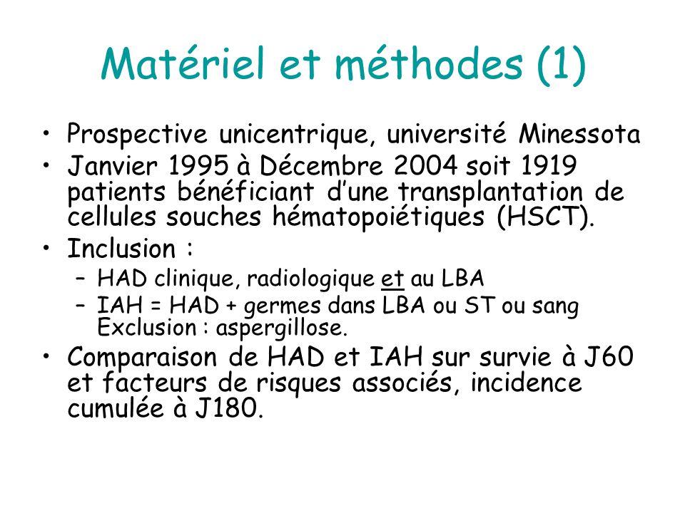 Matériel et méthodes (1) Prospective unicentrique, université Minessota Janvier 1995 à Décembre 2004 soit 1919 patients bénéficiant dune transplantation de cellules souches hématopoiétiques (HSCT).