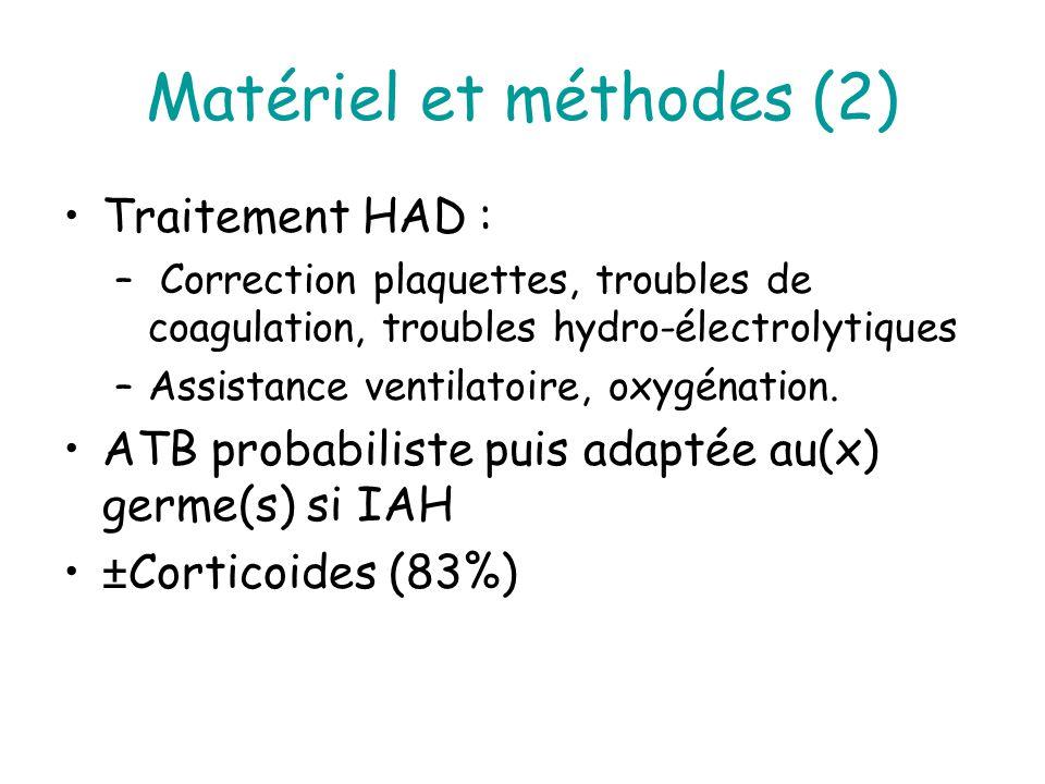 Matériel et méthodes (2) Traitement HAD : – Correction plaquettes, troubles de coagulation, troubles hydro-électrolytiques –Assistance ventilatoire, oxygénation.
