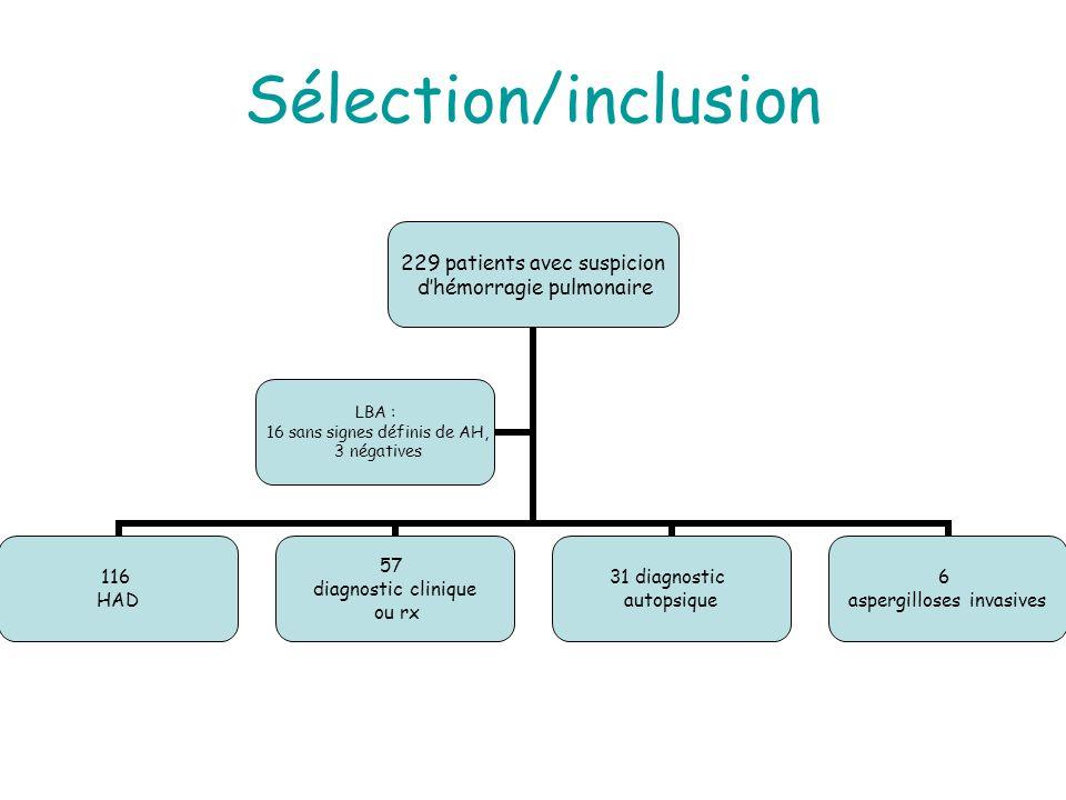 Sélection/inclusion 229 patients avec suspicion dhémorragie pulmonaire 116 HAD 57 diagnostic clinique ou rx 31 diagnostic autopsique 6 aspergilloses invasives LBA : 16 sans signes définis de AH, 3 négatives
