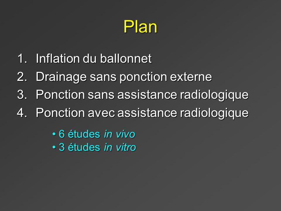 Plan 1.Inflation du ballonnet 2.Drainage sans ponction externe 3.Ponction sans assistance radiologique 4.Ponction avec assistance radiologique 6 études in vivo 6 études in vivo 3 études in vitro 3 études in vitro