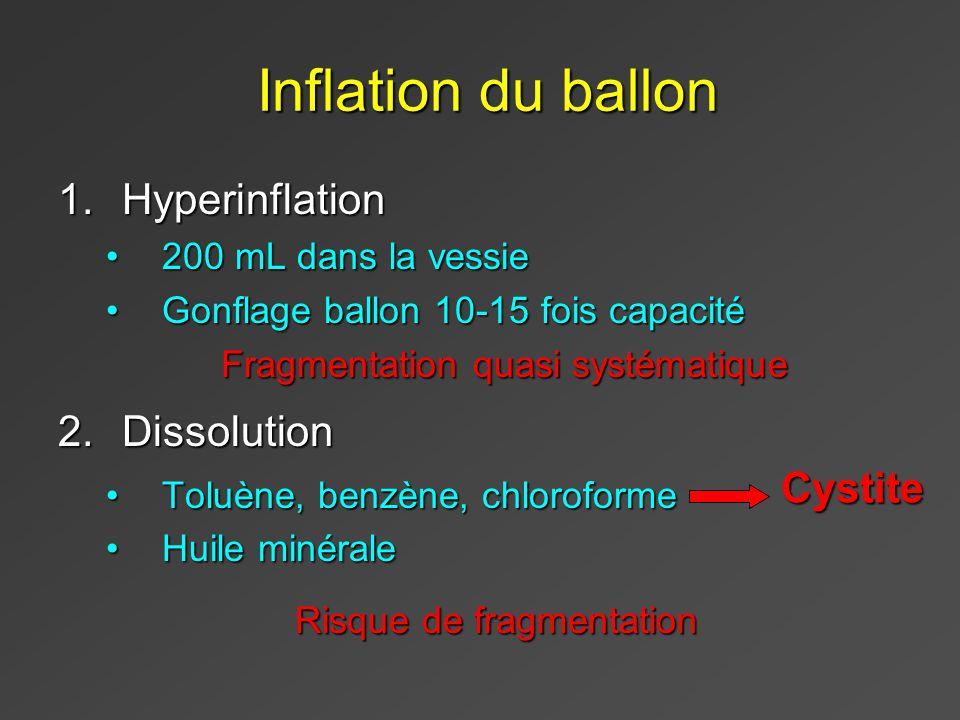 Inflation du ballon Inflation du ballon 1.Hyperinflation 200 mL dans la vessie200 mL dans la vessie Gonflage ballon 10-15 fois capacitéGonflage ballon 10-15 fois capacité Fragmentation quasi systématique 2.Dissolution Toluène, benzène, chloroformeToluène, benzène, chloroforme Huile minéraleHuile minérale Cystite Risque de fragmentation