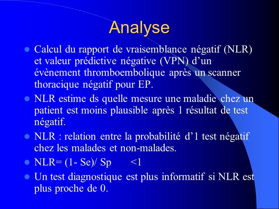 Analyse Calcul du rapport de vraisemblance négatif (NLR) et valeur prédictive négative (VPN) dun évènement thromboembolique après un scanner thoracique négatif pour EP.