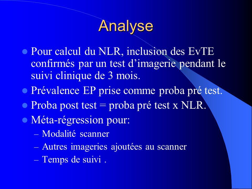 Analyse Pour calcul du NLR, inclusion des EvTE confirmés par un test dimagerie pendant le suivi clinique de 3 mois.