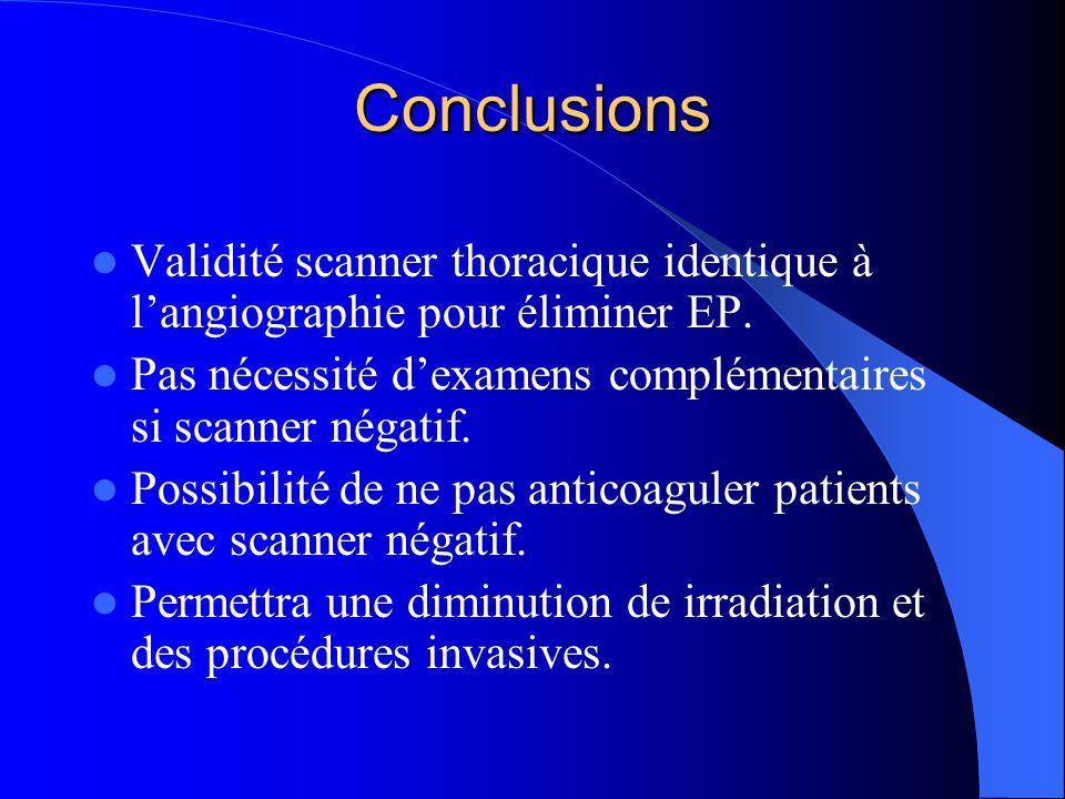 Conclusions Validité scanner thoracique identique à langiographie pour éliminer EP.