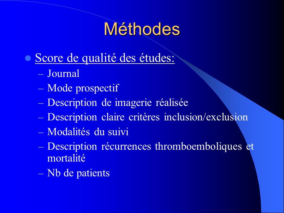 Méthodes Score de qualité des études: – Journal – Mode prospectif – Description de imagerie réalisée – Description claire critères inclusion/exclusion – Modalités du suivi – Description récurrences thromboemboliques et mortalité – Nb de patients