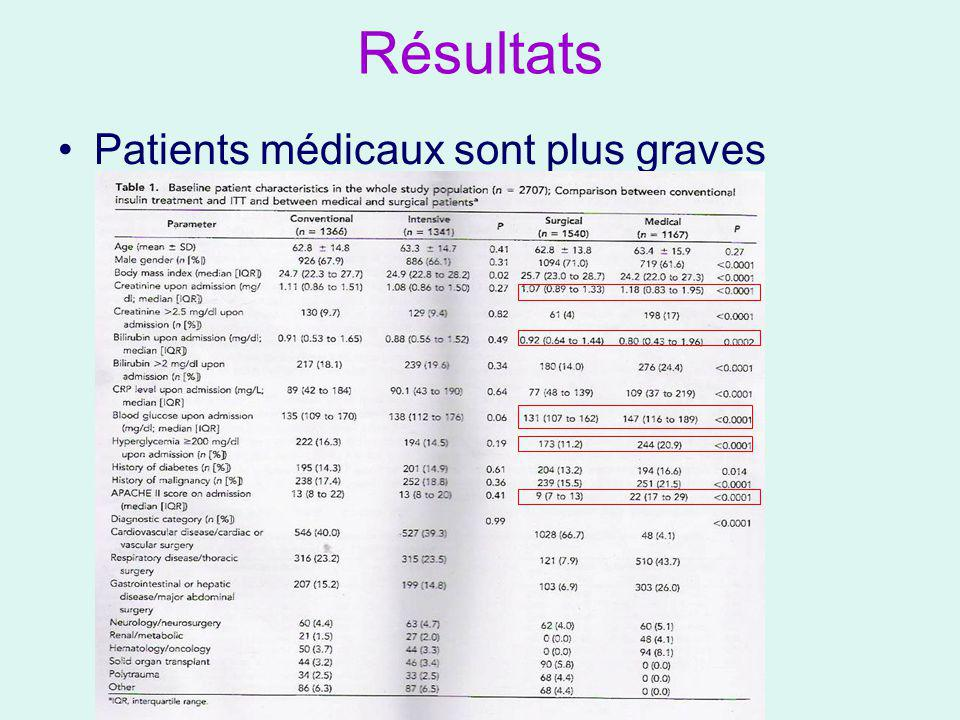 Résultats Patients médicaux sont plus graves