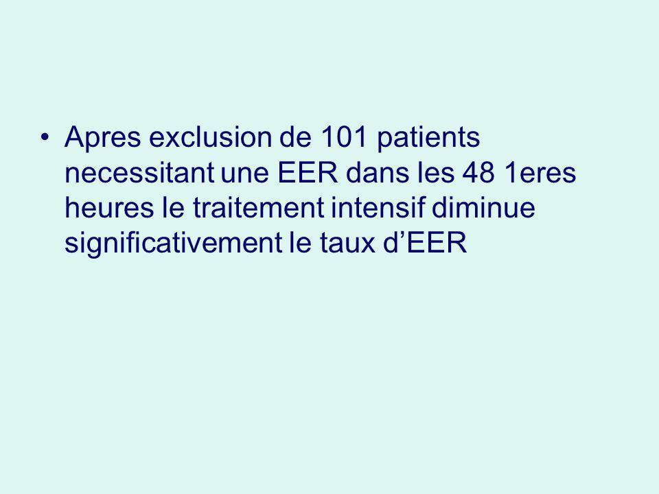 Apres exclusion de 101 patients necessitant une EER dans les 48 1eres heures le traitement intensif diminue significativement le taux dEER