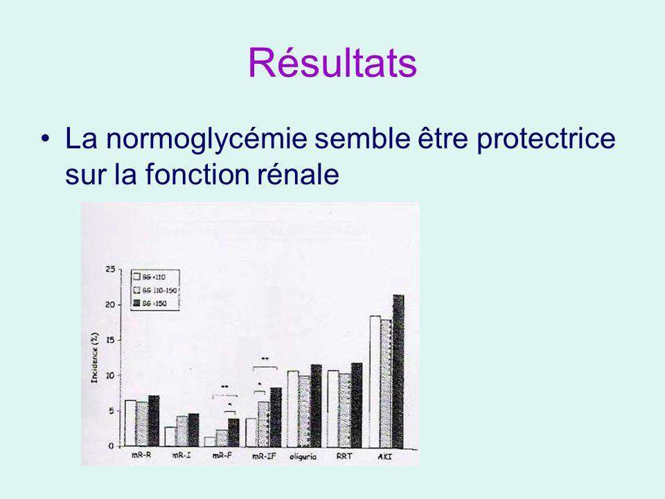 Résultats La normoglycémie semble être protectrice sur la fonction rénale