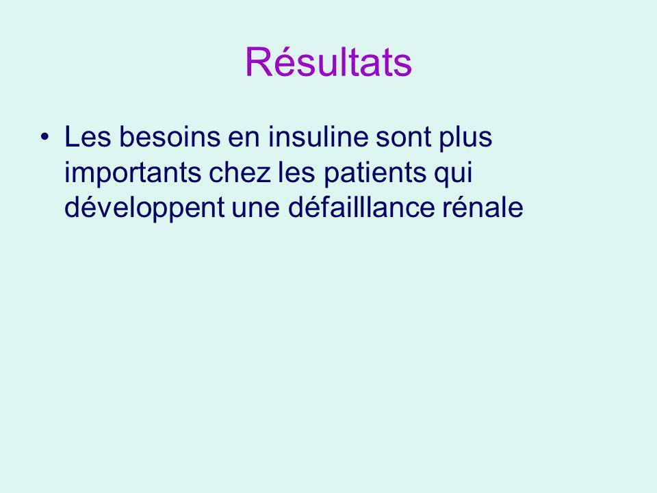 Résultats Les besoins en insuline sont plus importants chez les patients qui développent une défailllance rénale