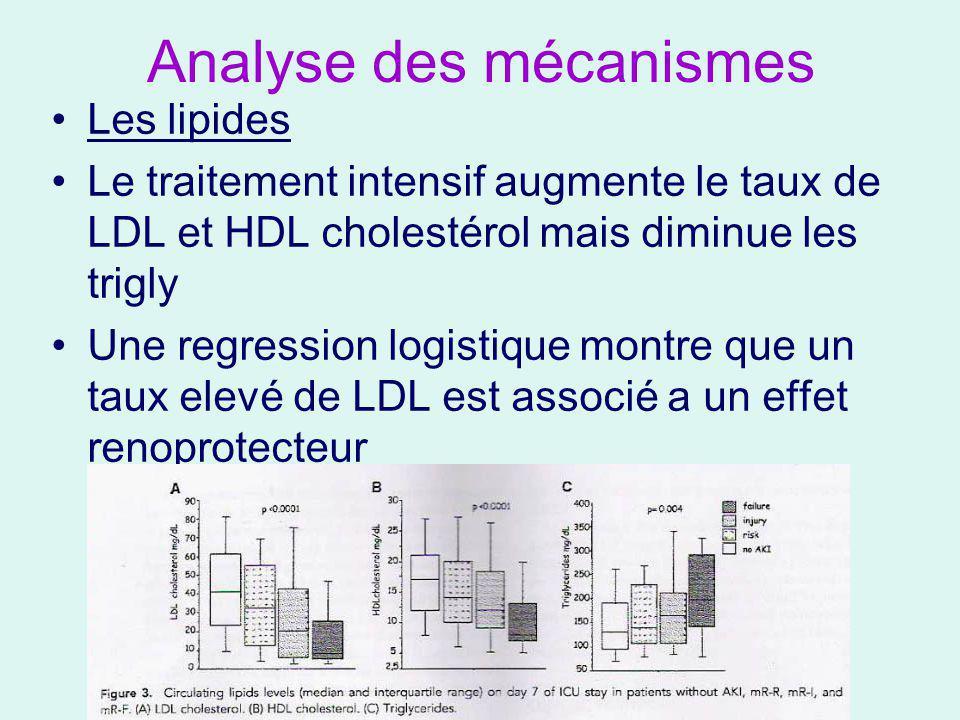 Analyse des mécanismes Les lipides Le traitement intensif augmente le taux de LDL et HDL cholestérol mais diminue les trigly Une regression logistique montre que un taux elevé de LDL est associé a un effet renoprotecteur